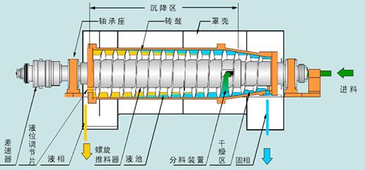 产品结构    卧螺离心机主要由锥转鼓,直转鼓,螺旋推料器,差速器